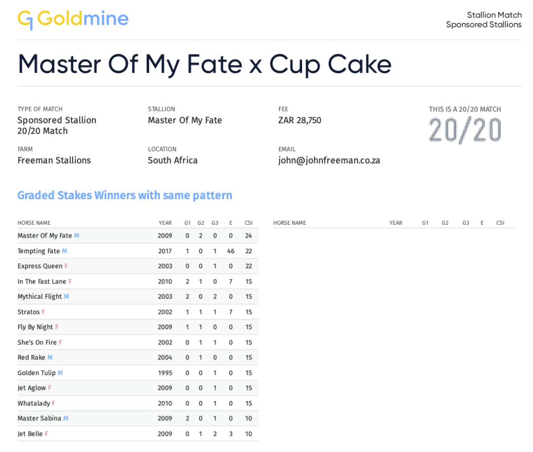 G1 Master Of My Fate x Cup Cake